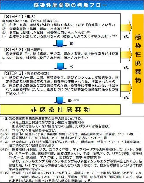 法 廃棄 に 基づく 廃棄 性 処理 マニュアル 処理 物 感染 物